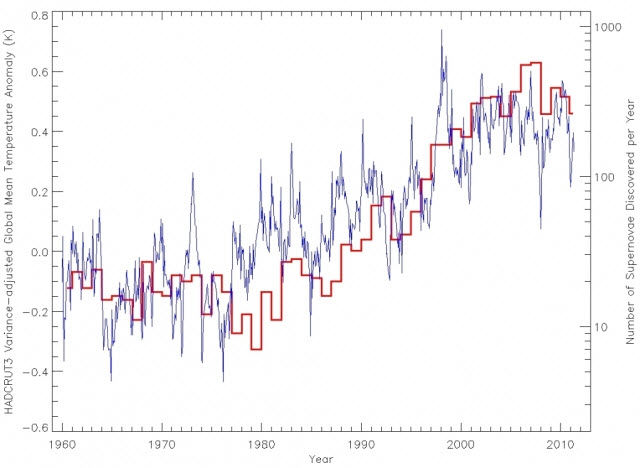 Supernovas and Global Temperature