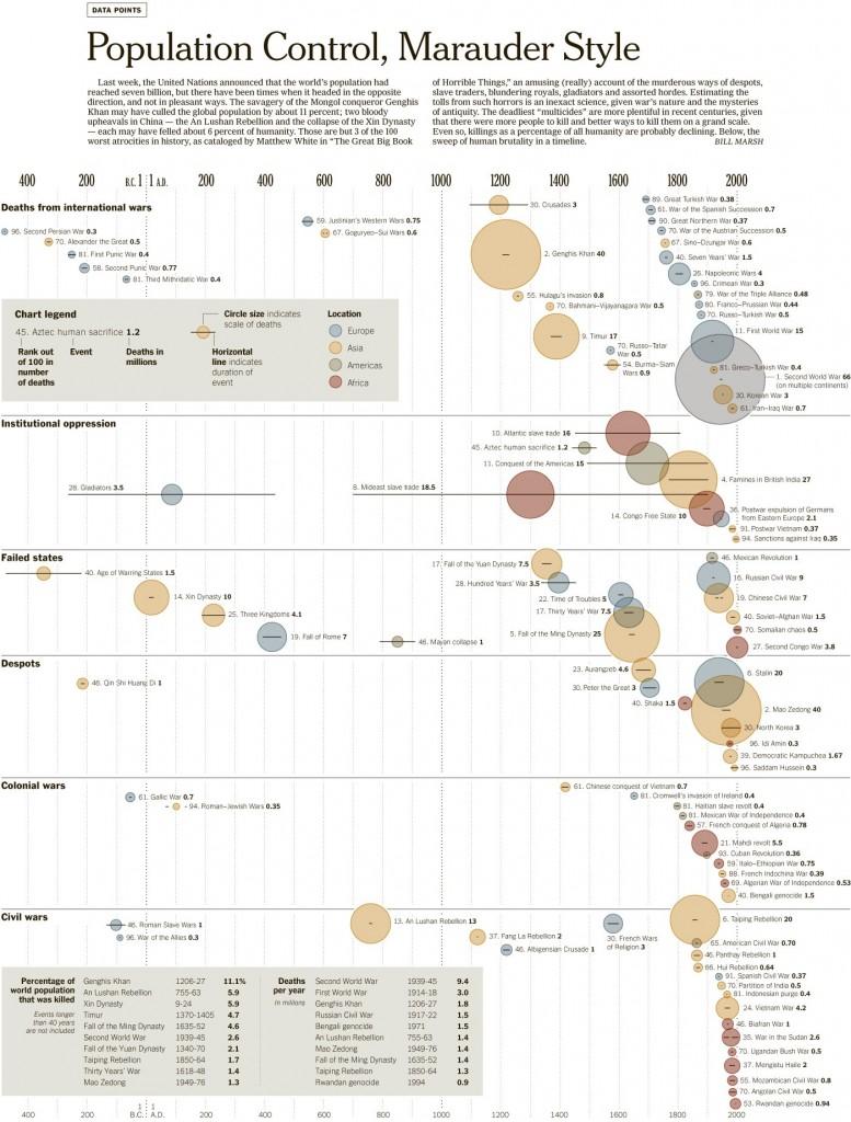 Atrocities Timeline
